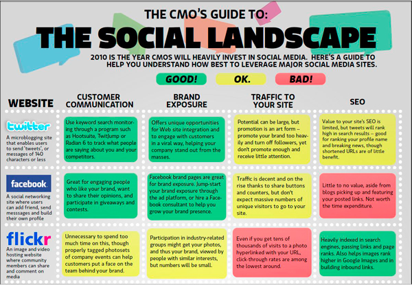 Click to open The Social Landscape chart