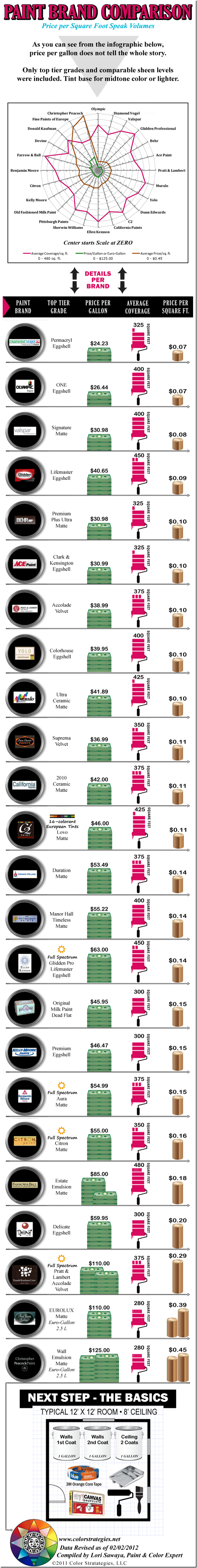 paint prices per gallon and per square foot comparison 2012. Black Bedroom Furniture Sets. Home Design Ideas