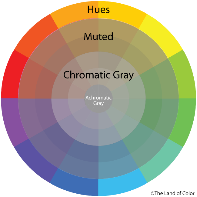 MUTED AND CHROMATIC GRAYS WHEEL