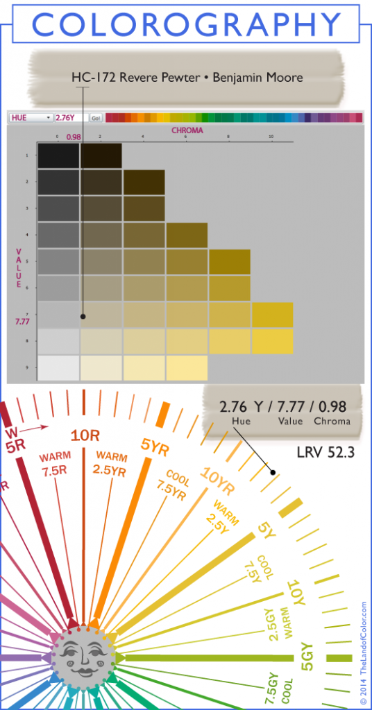 for Lrv paint color chart