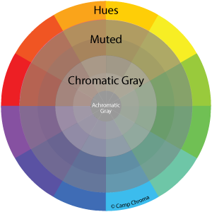 Hue Family, Muted and Chromatic Grays Color Wheel