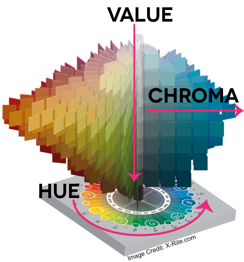 What is Chroma? Munsell-Color-Tree-with-Magenta-Arrows
