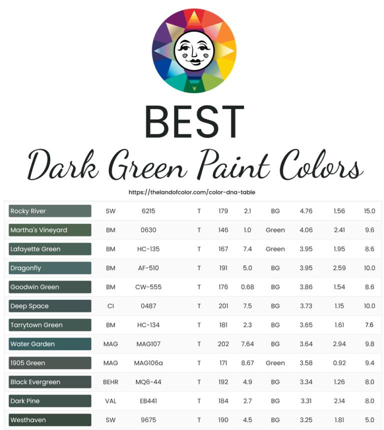 Best Dark Green Paint Colors