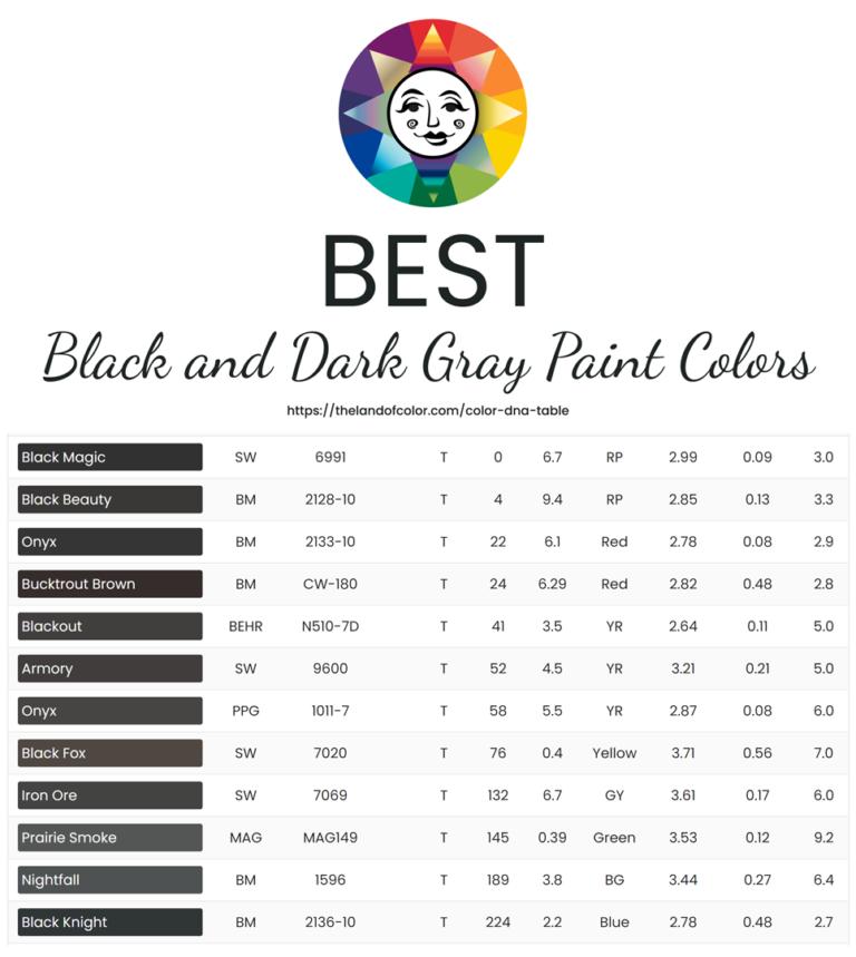 Best Black Dark Gray Paint Colors